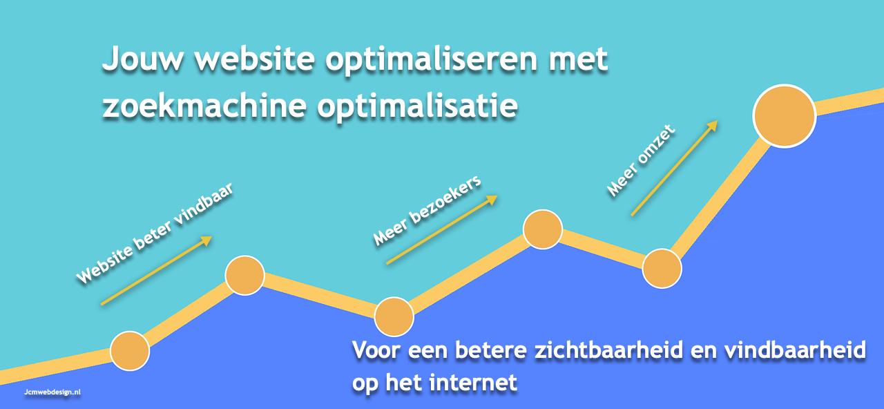 zoekmachine optimalisatie hoofddorp